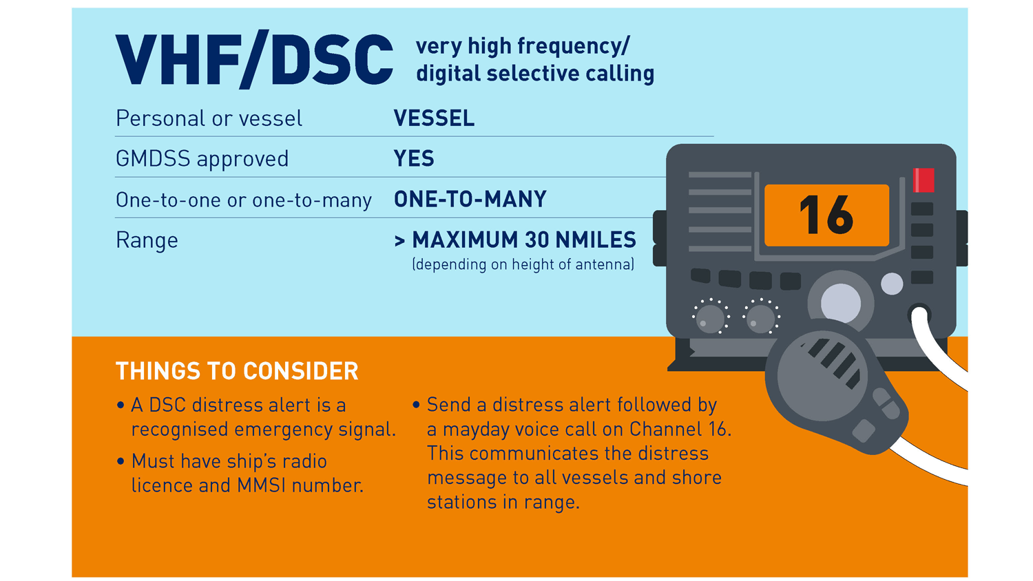 Infographic showing information about VHF/DSC radios and things to consider for usage